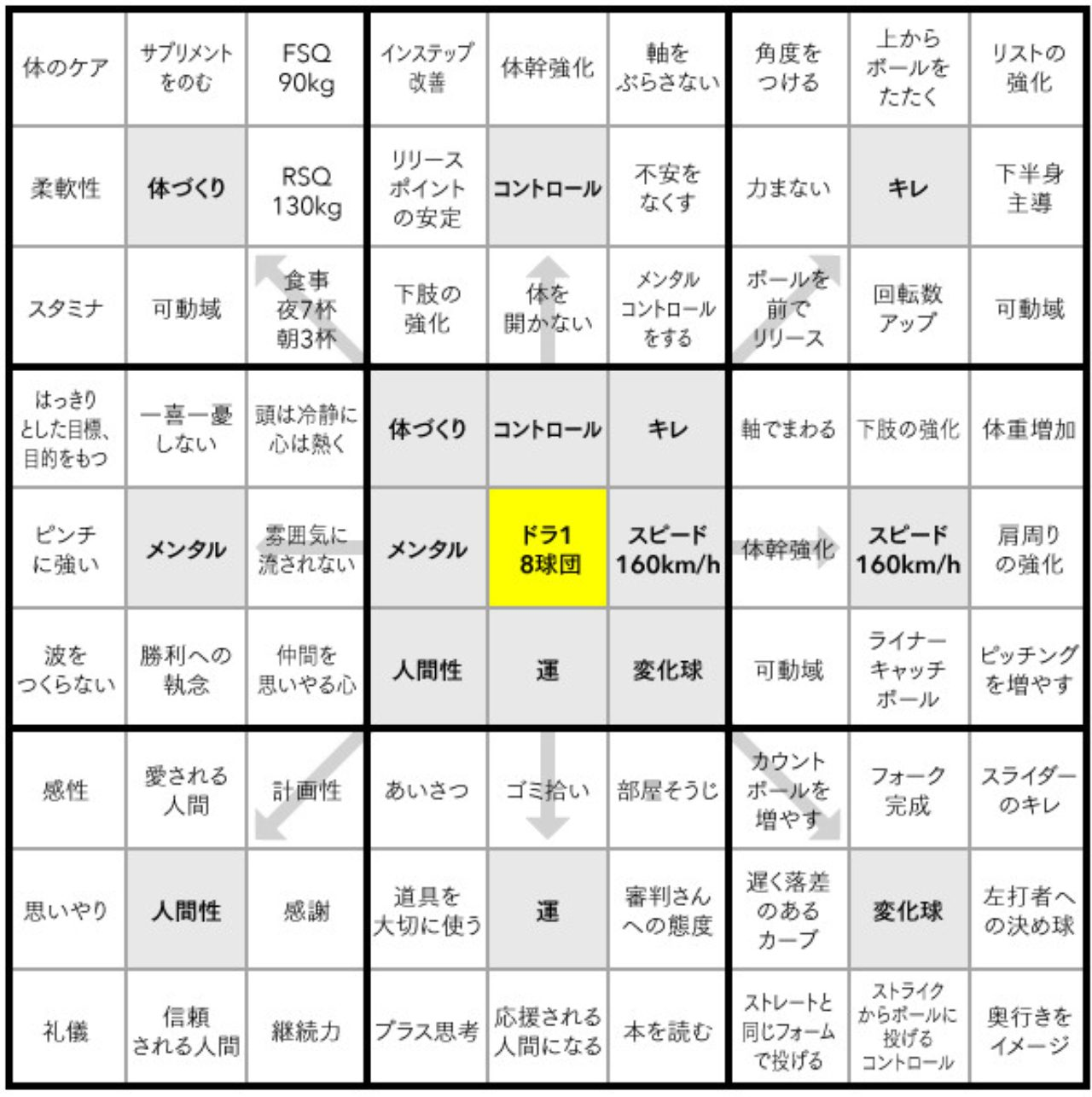 大谷 マンダラ チャート